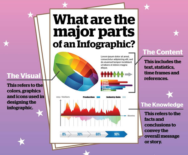 what is an infographic infographic design content marketing
