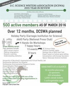 DCSWA1516 infographic